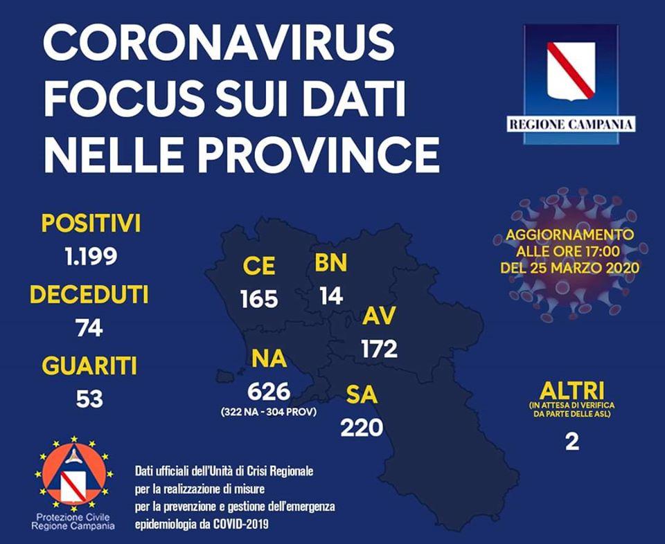 COVID-19 AGGIORNAMENTO CAMPANIA